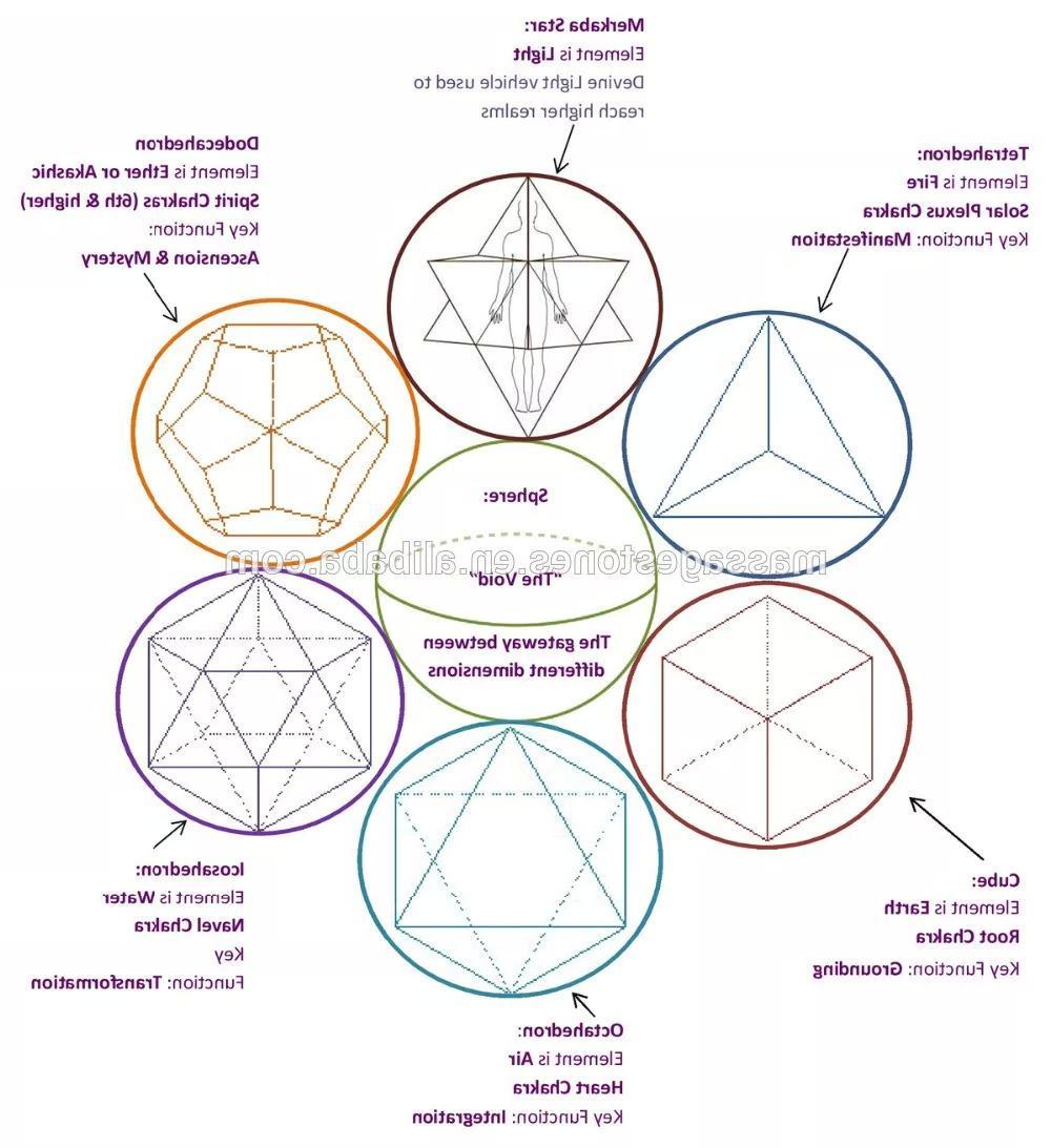 7 géométrie sacrée
